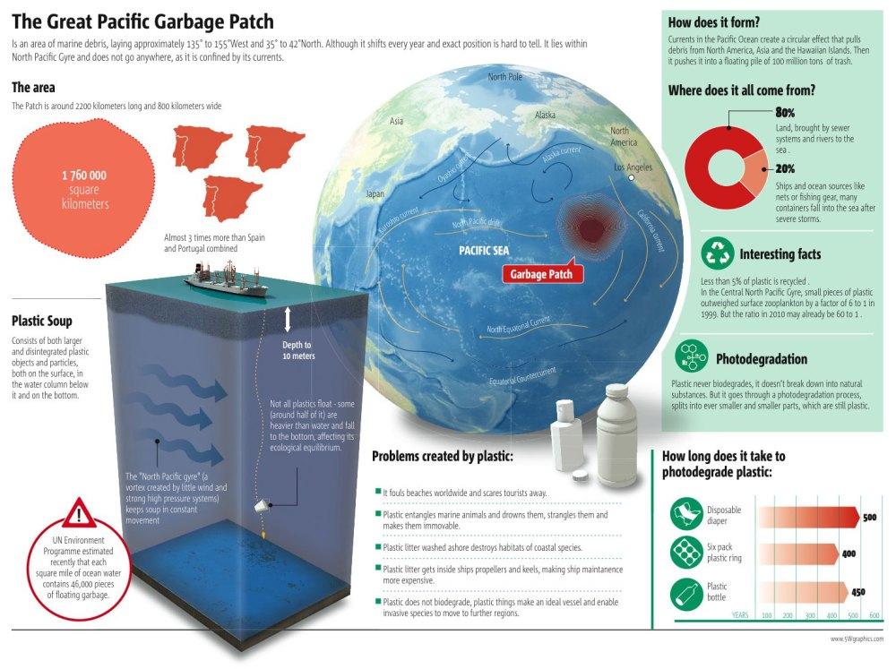 Pollution: tout savoir sur les continents de plastique  (6/6)