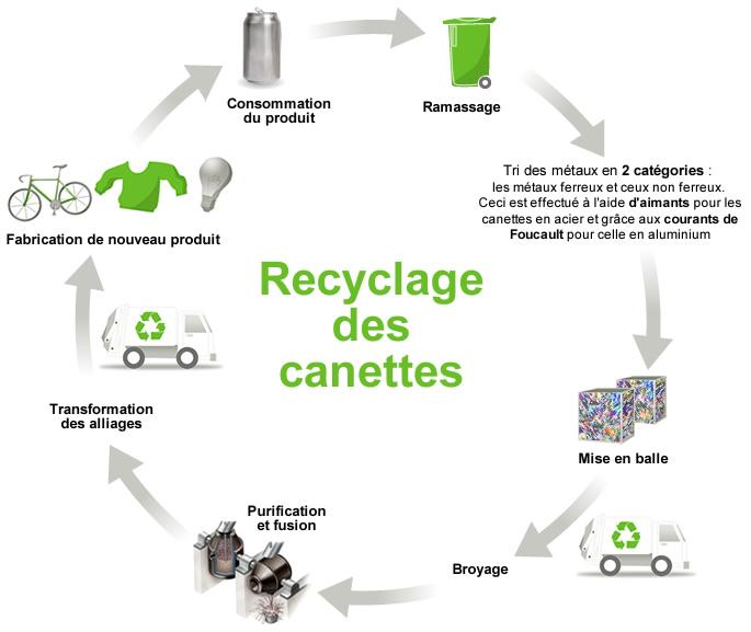 L op ration chaque canette compte favorise le recyclage de vos canettes - Recyclage de television ...