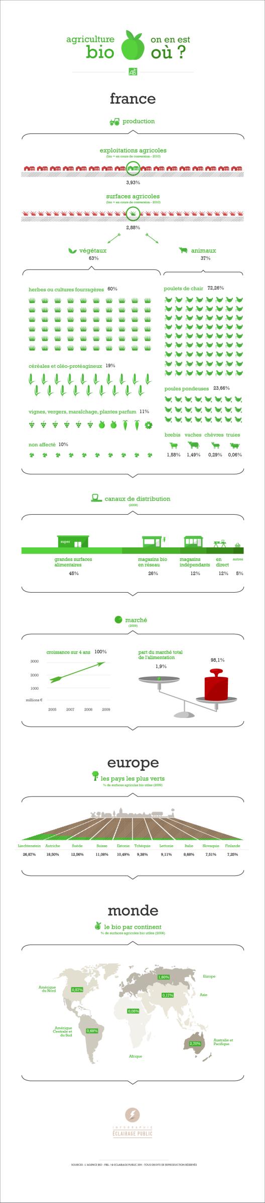 infographie-agriculture-bio-Eclairage-Public